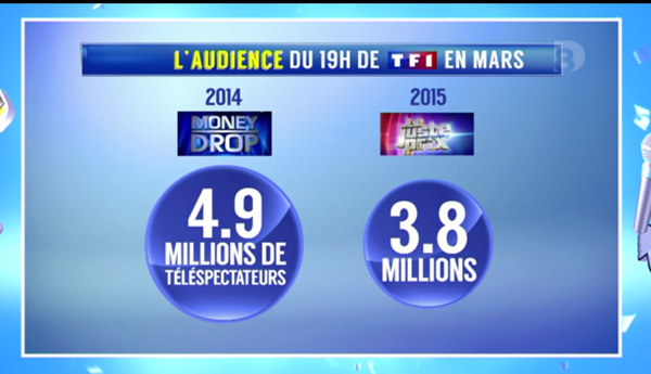 Audience Money Drop vs Le juste prix : le match des jeux de TF1