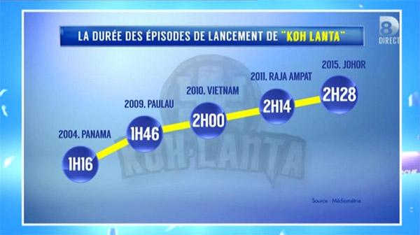 La durée des épisodes de Koh Lanta Johor par rapport aux autres années / Capture écran TPMP