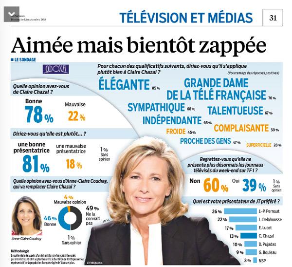 Avis sur le départ de Claire Chazal de TF1 : ses adieux / Capture écran Le Parisien du 13/09