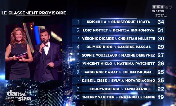 Le classement DALS 6 épisode 1 les notes et l'audience du lancement Danse avec les stars