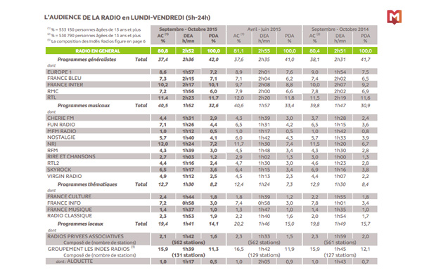 Les chiffres Médiamétrie des audiences europe 1 de septembre/octobre 2015 / Capture écran