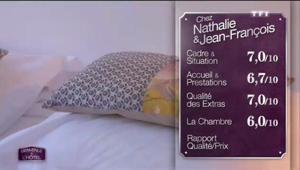 Les notes de l'hôtel de Nathalie et Jean françois sont élevées 7 pour le cadre, 6,7 pour l'accueil et prestations, 7 pour la qualité des extras et 6 pour la chambre