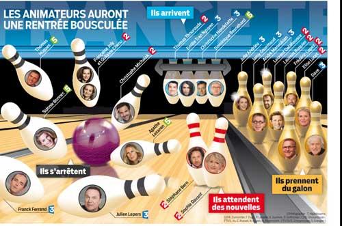 L'infographie Le Parisien sur ce qui bouge à France Télévisions à la rentrée 2016 / Capture écran Le Parisien 18/04