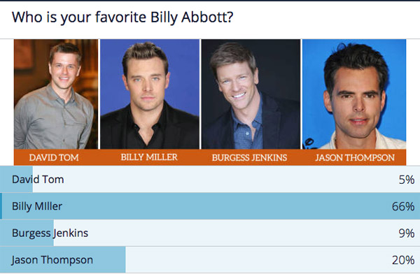 Quel William Abbott vous plait le plus physiquement ? / Capture écran www.yrchat.com