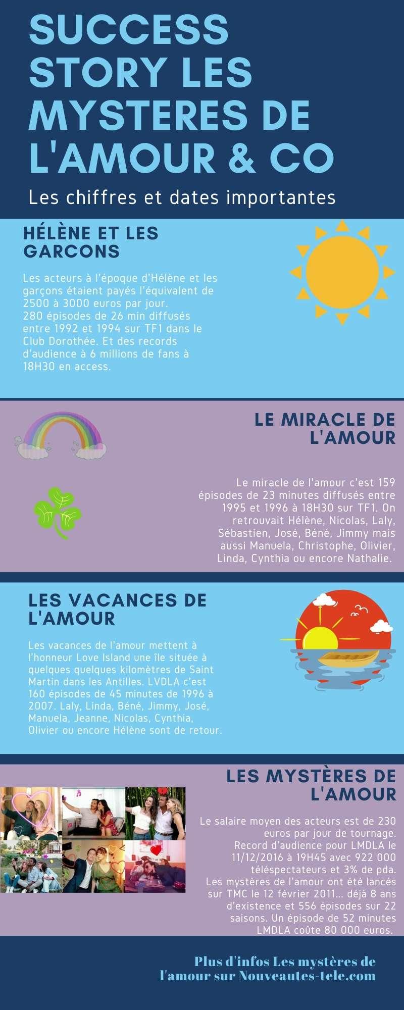 infographie lmdla